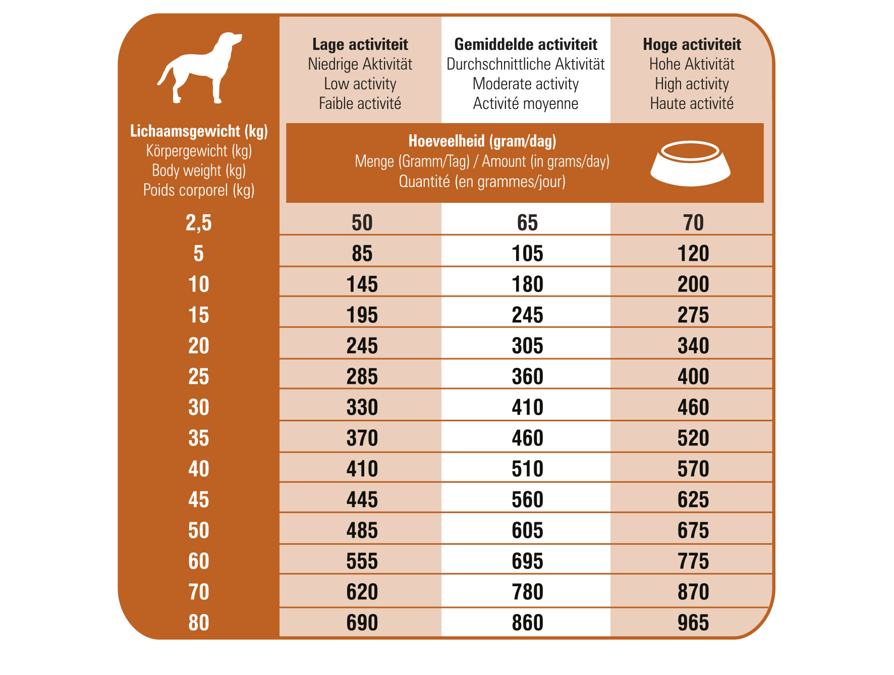 Ration journalière des croquettes hypoallergéniques pour chien Prins