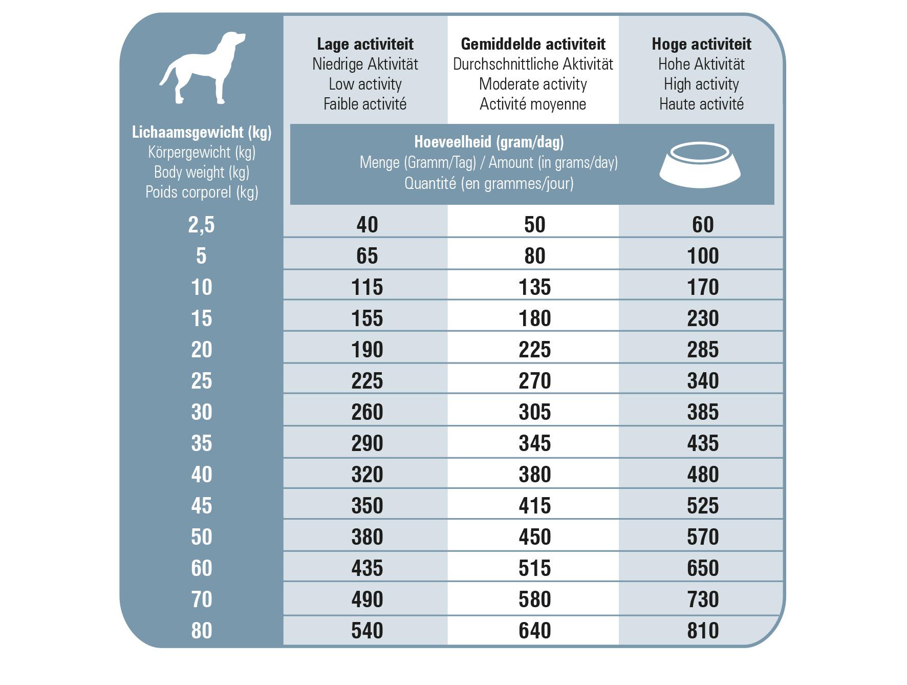 Ration journalière des croquettes premium chien senior Prins